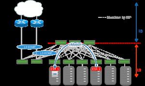 L2 Network w/ Spanning Tree